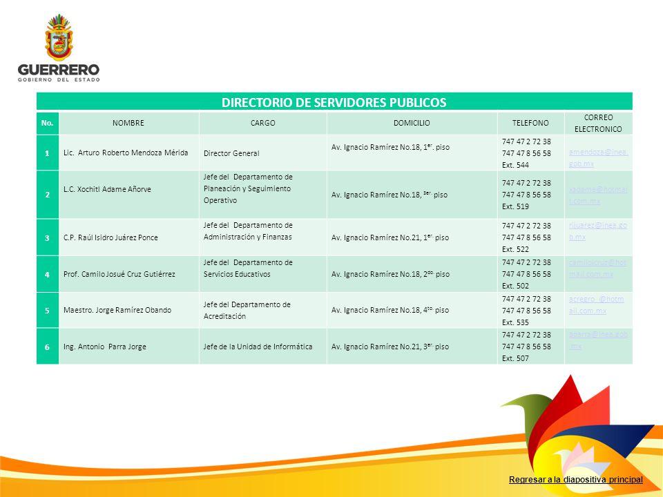 Regresar a la diapositiva principal DIRECTORIO DE SERVIDORES PUBLICOS No.NOMBRECARGODOMICILIOTELEFONO CORREO ELECTRONICO 1 Lic. Arturo Roberto Mendoza