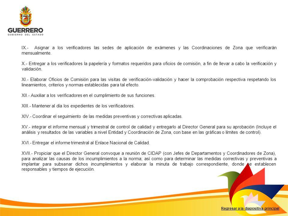 Regresar a la diapositiva principal IX.- Asignar a los verificadores las sedes de aplicación de exámenes y las Coordinaciones de Zona que verificarán mensualmente.