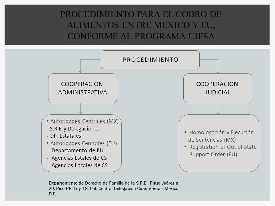 PROCEDIMIENTO PARA EL COBRO DE ALIMENTOS ENTRE MEXICO Y EU, CONFORME AL PROGRAMA UIFSA PROCEDIMIENTO COOPERACION ADMINISTRATIVA COOPERACION JUDICIAL A