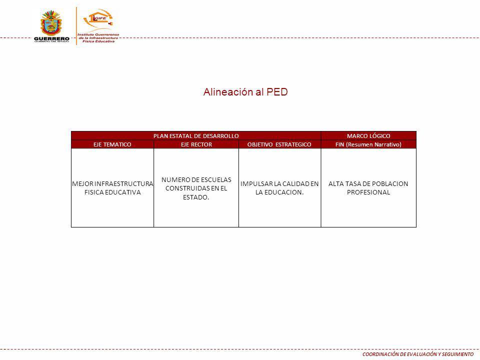 Alineación al PED PLAN ESTATAL DE DESARROLLOMARCO LÓGICO EJE TEMATICOEJE RECTOROBJETIVO ESTRATEGICOFIN (Resumen Narrativo) MEJOR INFRAESTRUCTURA FISIC