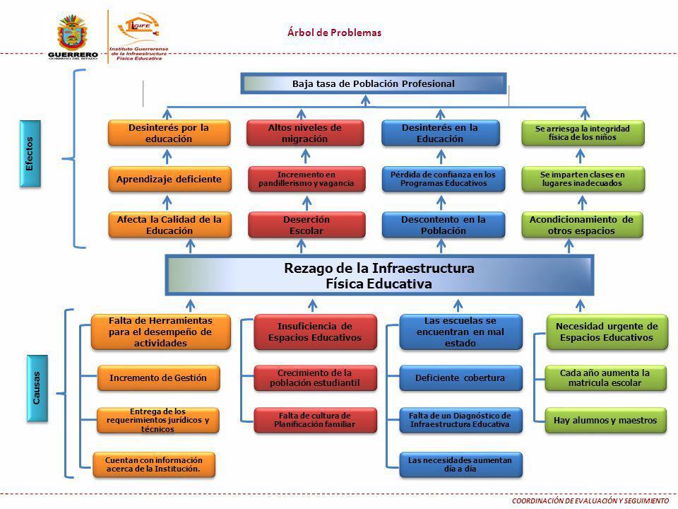 Árbol de Problemas COORDINACIÓN DE EVALUACIÓN Y SEGUIMIENTO Causas Efectos Baja tasa de Población Profesional Rezago de la Infraestructura Física Educ