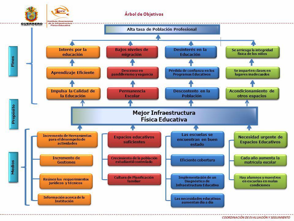Árbol de Objetivos COORDINACIÓN DE EVALUACIÓN Y SEGUIMIENTO Medios Fines Alta tasa de Población Profesional Mejor Infraestructura Física Educativa Imp