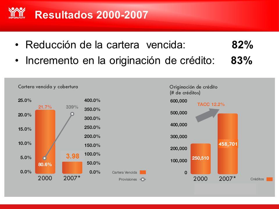 Resultados 2000-2007 Reducción de la cartera vencida: 82% Incremento en la originación de crédito: 83% 458,701 3.98