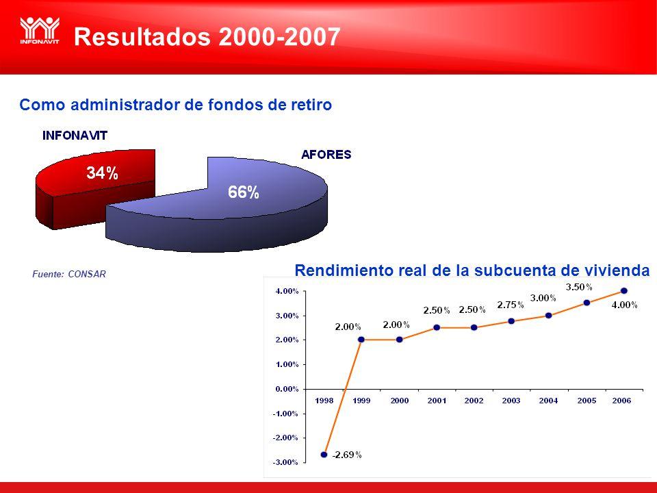 Como administrador de fondos de retiro Rendimiento real de la subcuenta de vivienda Fuente: CONSAR Resultados 2000-2007