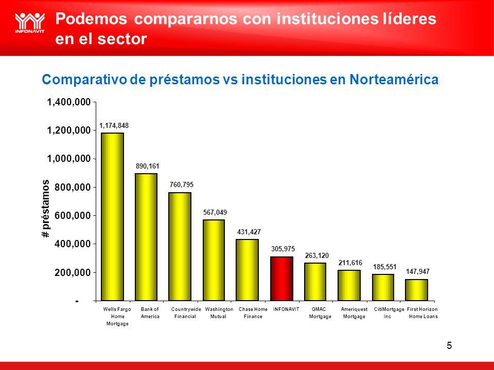 5 Podemos compararnos con instituciones líderes en el sector Fuente:Inside Mortgage Finance Top 15 Retail Producers in 2004. Comparativo de préstamos