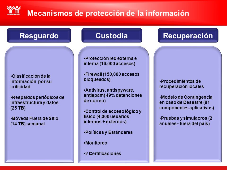 Mecanismos de protección de la información Clasificación de la información por su criticidad Respaldos periódicos de infraestructura y datos (25 TB) Bóveda Fuera de Sitio (14 TB) semanal Protección red externa e interna (16,000 accesos) Firewall (150,000 accesos bloqueados) Antivirus, antispyware, antispam( 49% detenciones de correo) Control de acceso lógico y físico (4,000 usuarios internos + externos) Políticas y Estándares Monitoreo 2 Certificaciones Procedimientos de recuperación locales Modelo de Contingencia en caso de Desastre (81 componentes aplicativos) Pruebas y simulacros (2 anuales - fuera del país) ResguardoCustodiaRecuperación