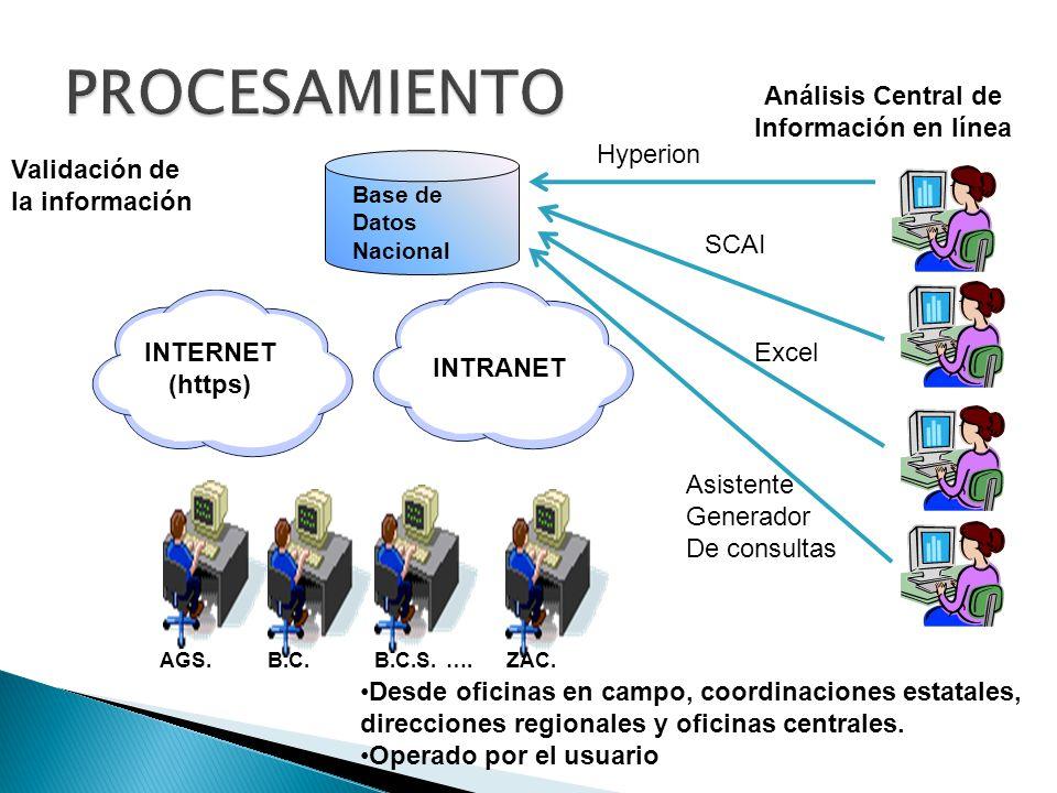 B.C. B.C.S. …. ZAC. Validación de la información Desde oficinas en campo, coordinaciones estatales, direcciones regionales y oficinas centrales.Desde