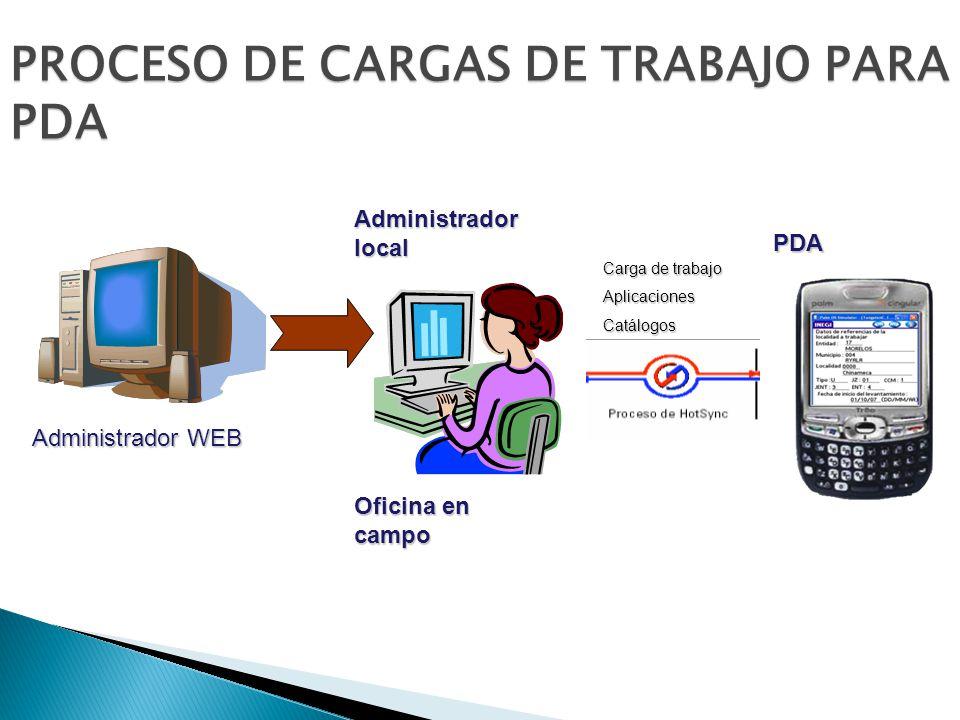 Carga de trabajo AplicacionesCatálogos Administrador local PDA Oficina en campo Administrador WEB PROCESO DE CARGAS DE TRABAJO PARA PDA