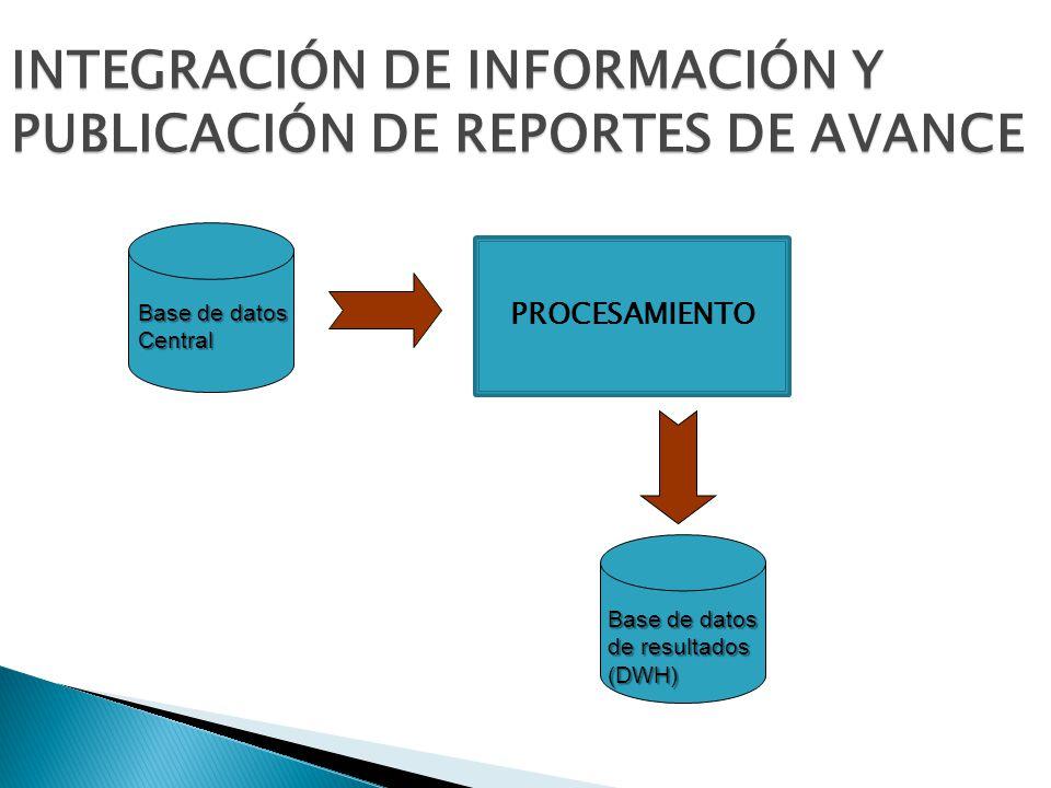Base de datos Central INTEGRACIÓN DE INFORMACIÓN Y PUBLICACIÓN DE REPORTES DE AVANCE PROCESAMIENTO Base de datos de resultados (DWH)