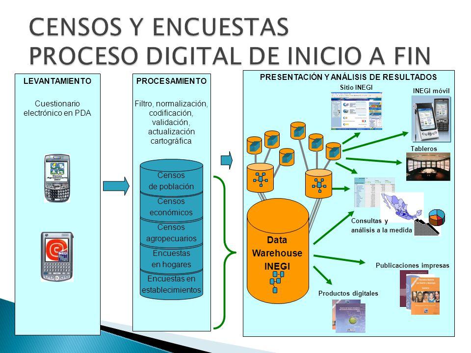 Convergencia del mundo digital laboral con el mundo digital personal.