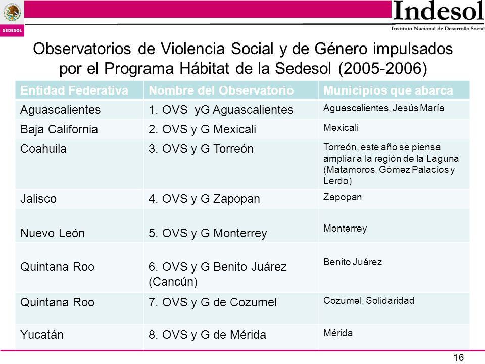 16 Observatorios de Violencia Social y de Género impulsados por el Programa Hábitat de la Sedesol (2005-2006) Entidad FederativaNombre del Observatori