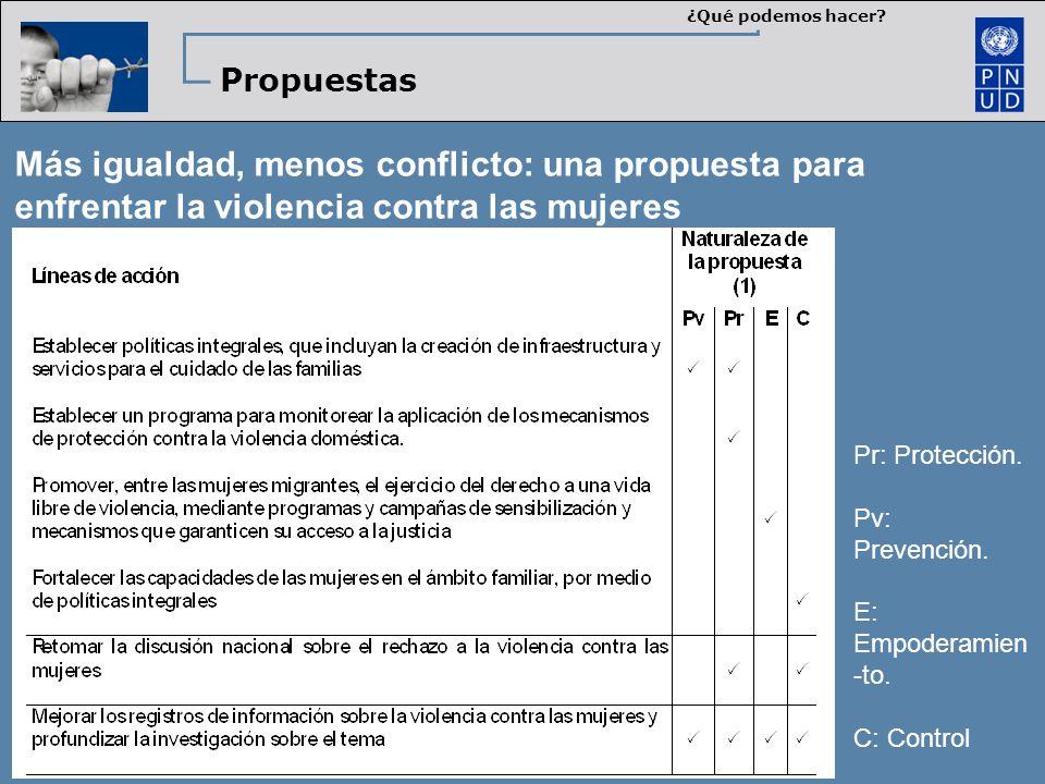 ¿Qué podemos hacer? Propuestas Más igualdad, menos conflicto: una propuesta para enfrentar la violencia contra las mujeres Pr: Protección. Pv: Prevenc