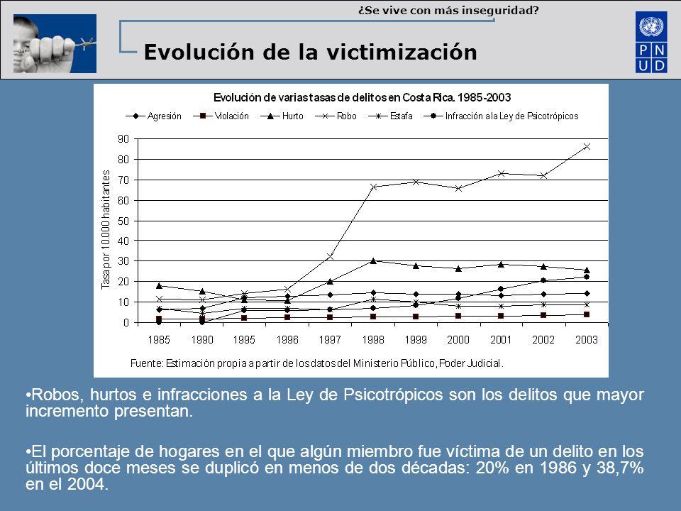 Robos, hurtos e infracciones a la Ley de Psicotrópicos son los delitos que mayor incremento presentan. El porcentaje de hogares en el que algún miembr