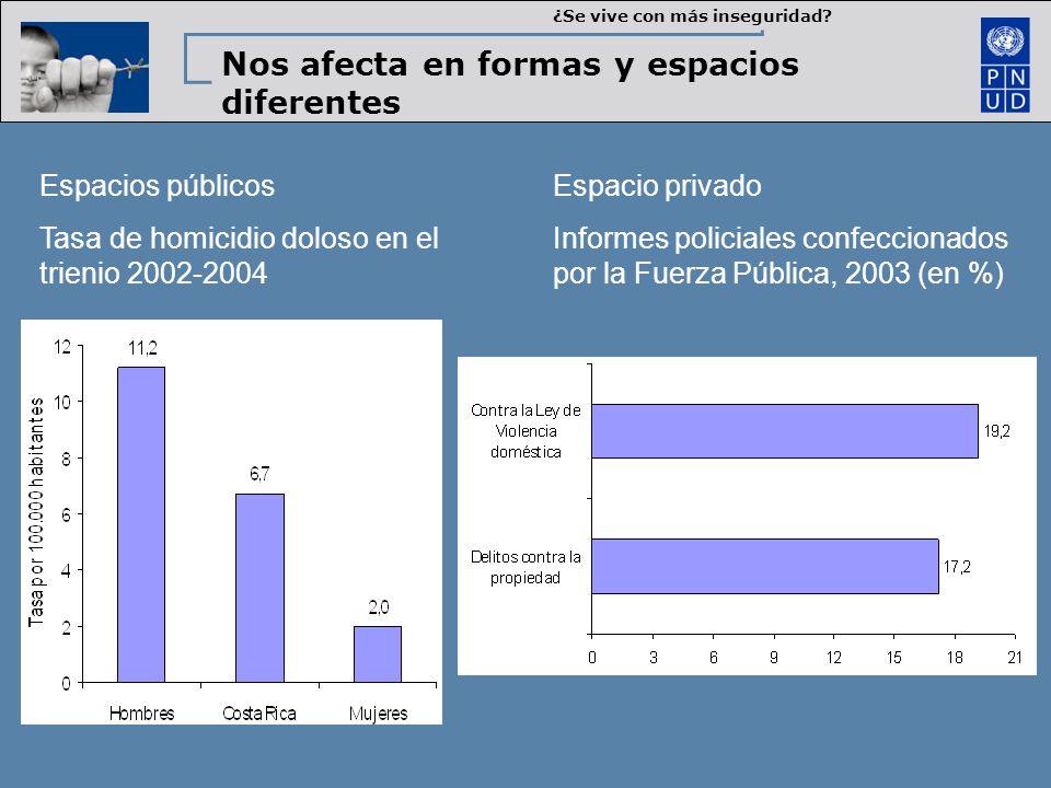 Espacios públicos Tasa de homicidio doloso en el trienio 2002-2004 Espacio privado Informes policiales confeccionados por la Fuerza Pública, 2003 (en %) ¿Se vive con más inseguridad.