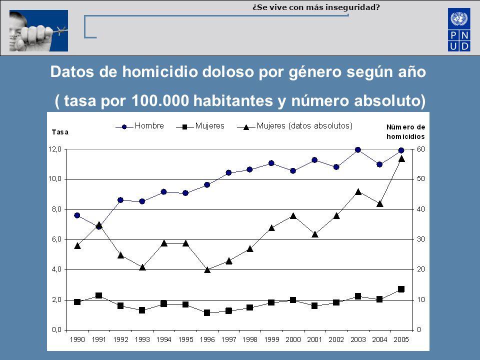 Datos de homicidio doloso por género según año ( tasa por 100.000 habitantes y número absoluto) ¿Se vive con más inseguridad?