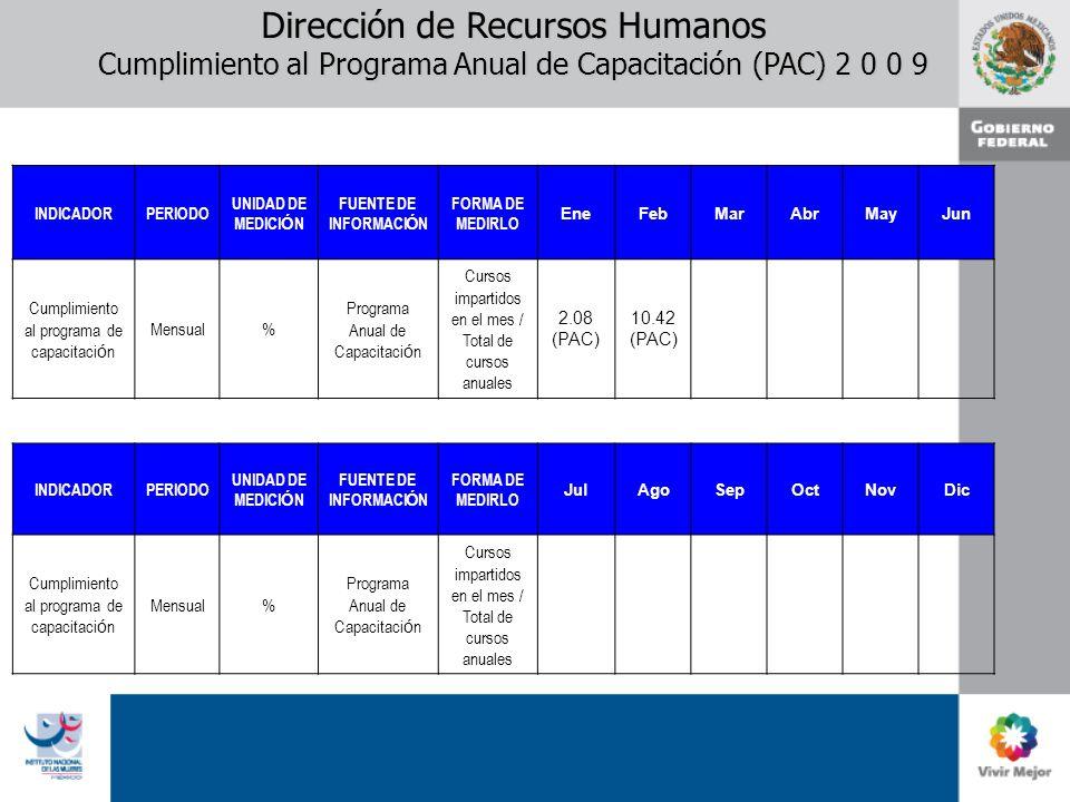 INDICADORPERIODO UNIDAD DE MEDICI Ó N FUENTE DE INFORMACI Ó N FORMA DE MEDIRLO EneFebMarAbrMayJun Cumplimiento al programa de capacitaci ó n Mensual% Programa Anual de Capacitaci ó n Cursos impartidos en el mes / Total de cursos anuales 2.08 (PAC) 10.42 (PAC) INDICADORPERIODO UNIDAD DE MEDICI Ó N FUENTE DE INFORMACI Ó N FORMA DE MEDIRLO JulAgoSepOctNovDic Cumplimiento al programa de capacitaci ó n Mensual% Programa Anual de Capacitaci ó n Cursos impartidos en el mes / Total de cursos anuales Dirección de Recursos Humanos Cumplimiento al Programa Anual de Capacitación (PAC) 2 0 0 9
