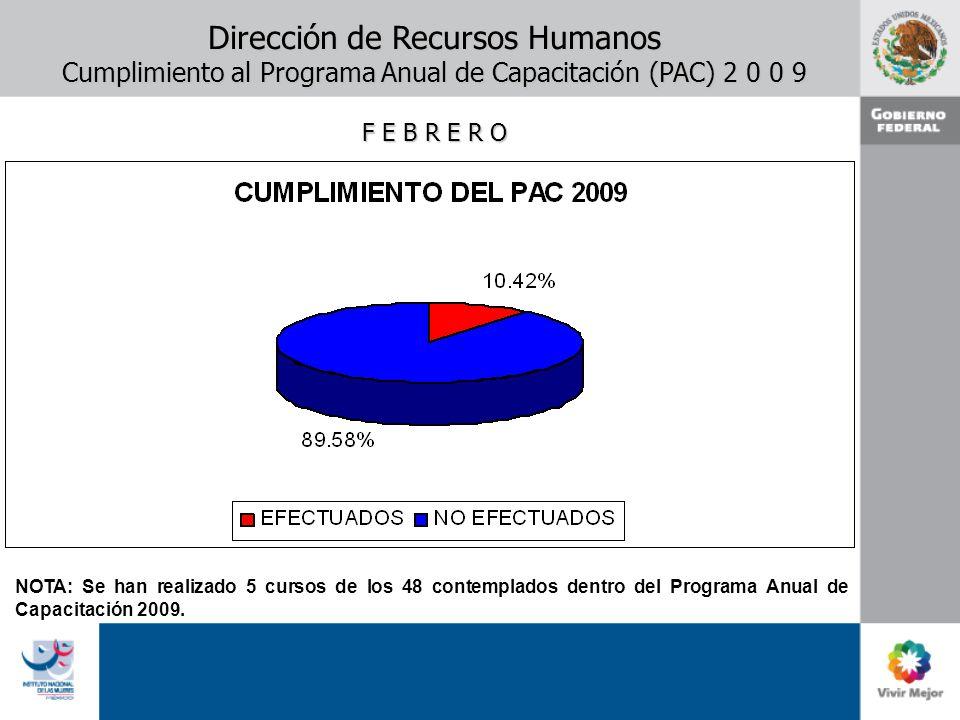 Dirección de Recursos Humanos Cumplimiento al Programa Anual de Capacitación (PAC) 2 0 0 9 F E B R E R O NOTA: Se han realizado 5 cursos de los 48 con