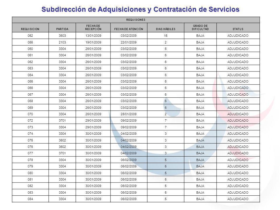 Subdirección de Adquisiciones y Contratación de Servicios REQUISIONES REQUISICIONPARTIDA FECHA DE RECEPCIÓNFECHA DE ATENCIÓNDIAS HÁBILES GRADO DE DIFICULTADSTATUS 052360313/01/200903/02/200915BAJAADJUDICADO 055210319/01/200922/01/20092BAJAADJUDICADO 060330426/01/200903/02/20096BAJAADJUDICADO 061330426/01/200903/02/20096BAJAADJUDICADO 062330426/01/200903/02/20096BAJAADJUDICADO 063330426/01/200903/02/20096BAJAADJUDICADO 064330426/01/200903/02/20096BAJAADJUDICADO 065330426/01/200903/02/20096BAJAADJUDICADO 066330426/01/200903/02/20096BAJAADJUDICADO 067330426/01/200903/02/20096BAJAADJUDICADO 068330426/01/200903/02/20096BAJAADJUDICADO 069330426/01/200903/02/20096BAJAADJUDICADO 070330426/01/200928/01/20092BAJAADJUDICADO 072370129/01/200909/02/20097BAJAADJUDICADO 073330429/01/200909/02/20097BAJAADJUDICADO 074330430/01/200904/02/20093BAJAADJUDICADO 075360230/01/200904/02/20093BAJAADJUDICADO 076360230/01/200904/02/20093BAJAADJUDICADO 077370130/01/200904/02/20093BAJAADJUDICADO 078330430/01/200906/02/20095BAJAADJUDICADO 079330430/01/200906/02/20095BAJAADJUDICADO 080330430/01/200906/02/20095BAJAADJUDICADO 081330430/01/200906/02/20095BAJAADJUDICADO 082330430/01/200906/02/20095BAJAADJUDICADO 083330430/01/200906/02/20095BAJAADJUDICADO 084330430/01/200906/02/20095BAJAADJUDICADO