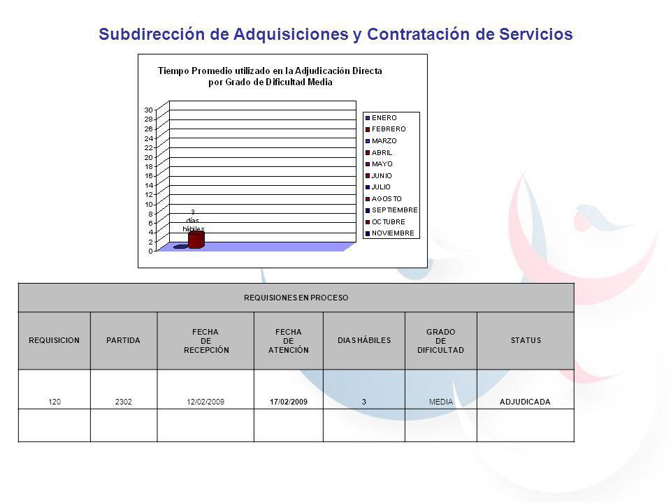 Subdirección de Adquisiciones y Contratación de Servicios REQUISIONES EN PROCESO REQUISICIONPARTIDA FECHA DE RECEPCIÓN FECHA DE ATENCIÓN DIAS HÁBILES GRADO DE DIFICULTAD STATUS 120230212/02/200917/02/20093MEDIAADJUDICADA