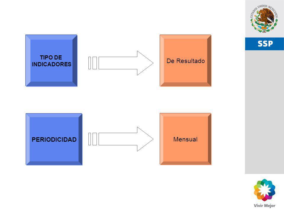 SSP TIPO DE INDICADORES De Resultado PERIODICIDAD Mensual