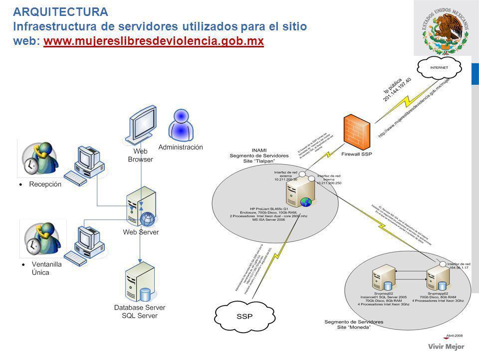 SSP ARQUITECTURA Infraestructura de servidores utilizados para el sitio web: www.mujereslibresdeviolencia.gob.mx