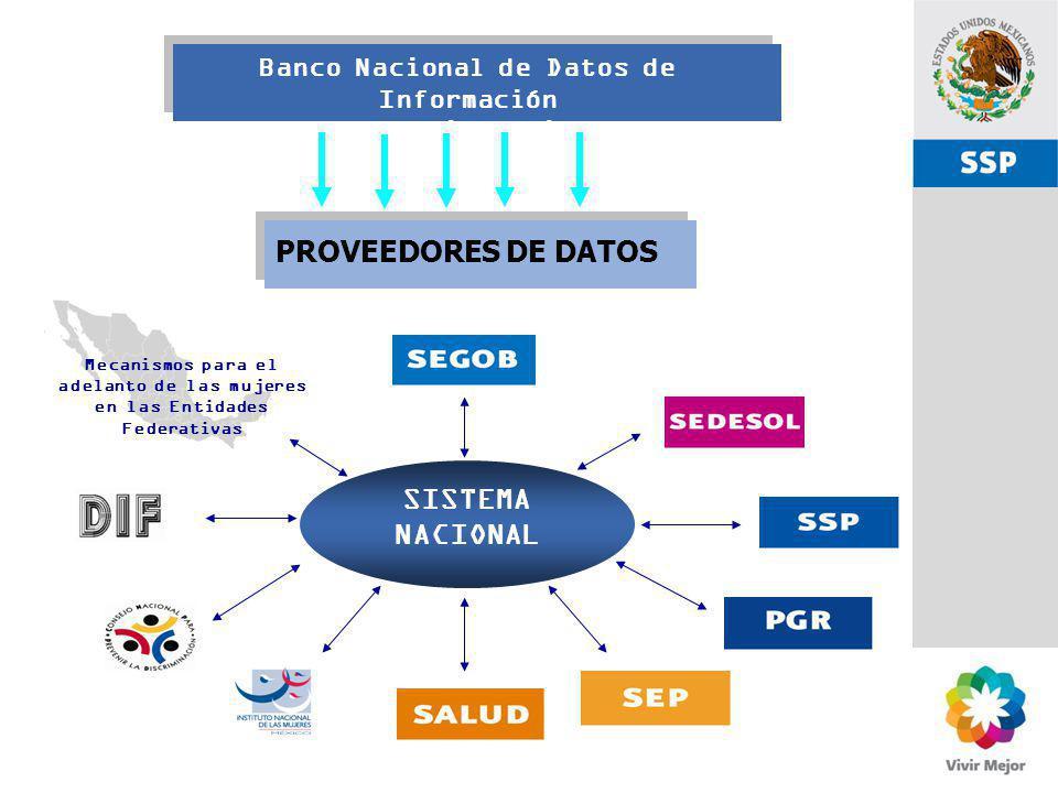 SSP Banco Nacional de Datos de Información sobre Casos de Violencia contra las Mujeres PROVEEDORES DE DATOS SISTEMA NACIONAL Mecanismos para el adelan