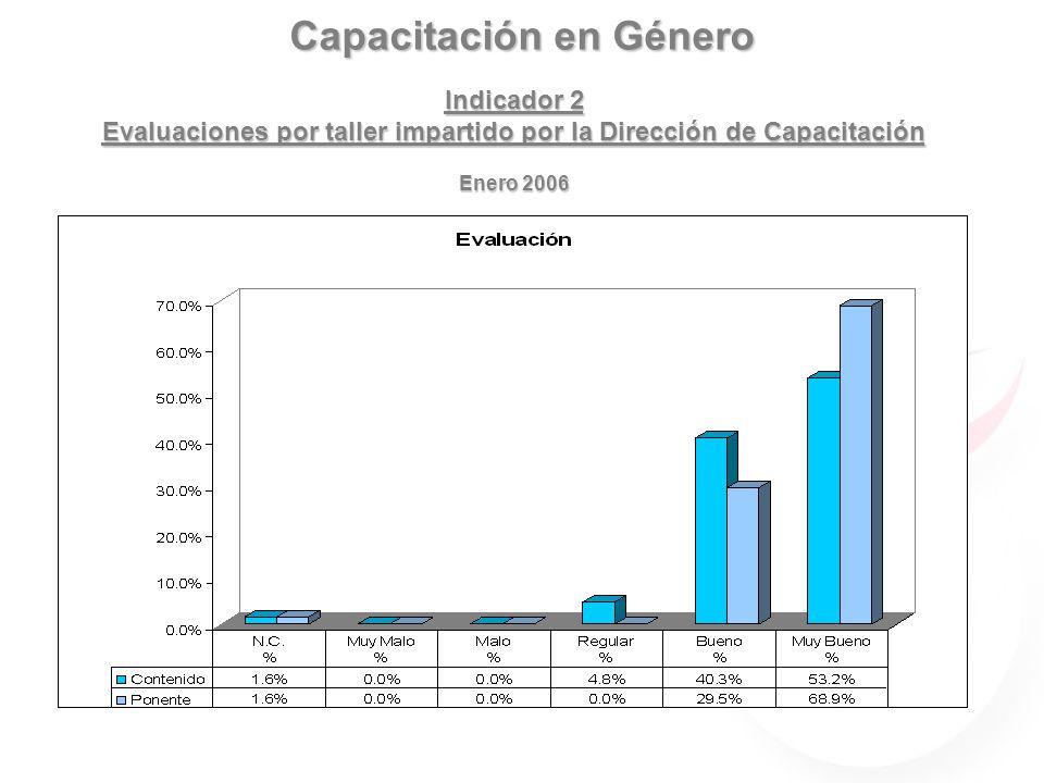 Capacitación en Género Indicador 2 Evaluaciones por taller impartido por la Dirección de Capacitación Enero 2006
