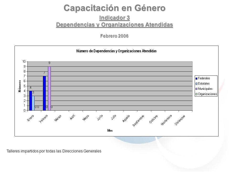 Capacitación en Género Indicador 3 Dependencias y Organizaciones Atendidas Febrero 2006 Talleres impartidos por todas las Direcciones Generales