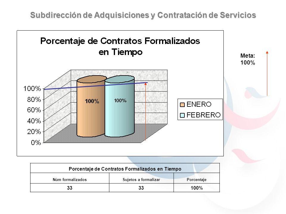 Subdirección de Adquisiciones y Contratación de Servicios Meta: 100% Porcentaje de Contratos Formalizados en Tiempo Núm formalizadosSujetos a formalizarPorcentaje 33 100%