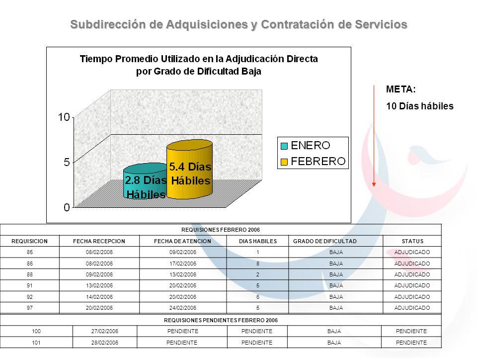 META: 10 Días hábiles Subdirección de Adquisiciones y Contratación de Servicios REQUISIONES FEBRERO 2006 REQUISICIONFECHA RECEPCIONFECHA DE ATENCIONDIAS HABILESGRADO DE DIFICULTADSTATUS 8508/02/200609/02/20061BAJAADJUDICADO 8608/02/200617/02/20068BAJAADJUDICADO 8809/02/200613/02/20062BAJAADJUDICADO 9113/02/200620/02/20065BAJAADJUDICADO 9214/02/200620/02/20066BAJAADJUDICADO 9720/02/200624/02/20065BAJAADJUDICADO REQUISIONES PENDIENTES FEBRERO 2006 10027/02/2006 PENDIENTE BAJAPENDIENTE 10128/02/2006PENDIENTE BAJAPENDIENTE