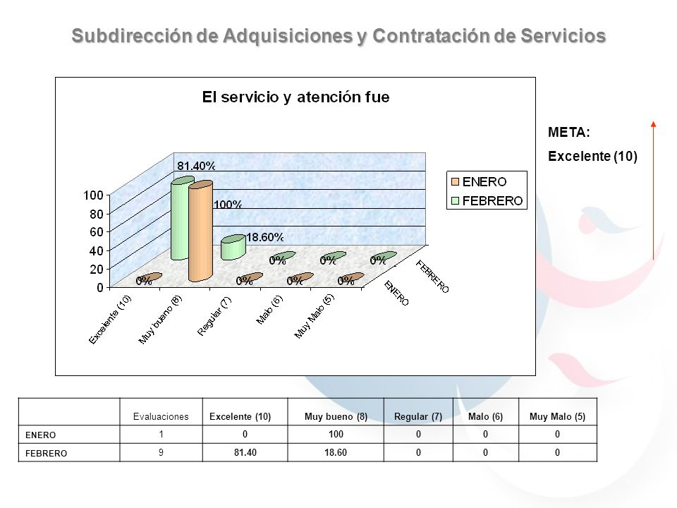 Subdirección de Adquisiciones y Contratación de Servicios 59.7% 40.29% 30.76% 69.23% 59.7% 40.29% 59.7% 40.29% 69.23% 30.76% 90% 70% 100% META: Excelente (10) EvaluacionesExcelente (10)Muy bueno (8)Regular (7)Malo (6)Muy Malo (5) ENERO 10100000 FEBRERO 981.4018.60000