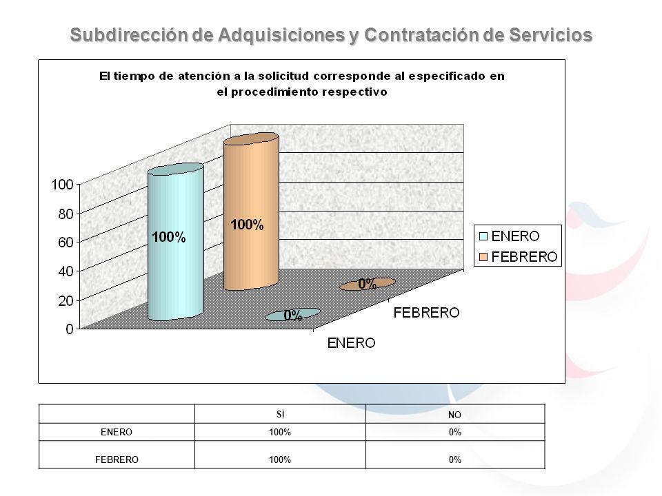 Subdirección de Adquisiciones y Contratación de Servicios 59.7% 40.29% 30.76% 69.23% 59.7% 40.29% JULIOAGOSTO 59.7% 40.29% 69.23% 30.76% 90% 70% 100% SI NO ENERO100%0% FEBRERO100%0%