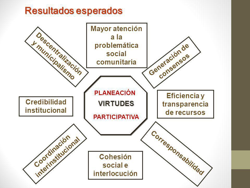 Resultados esperados Eficiencia y transparencia de recursos Corresponsabilidad Mayor atención a la problemática social comunitaria Generación de consensos Coordinación interinstitucional Credibilidad institucional Cohesión social e interlocución Descentralización y municipalismo VIRTUDES PLANEACIÓN PARTICIPATIVA