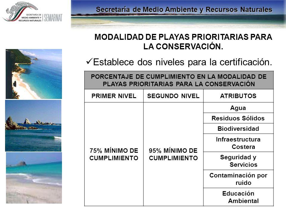 MODALIDAD DE PLAYAS PRIORITARIAS PARA LA CONSERVACIÓN. PORCENTAJE DE CUMPLIMIENTO EN LA MODALIDAD DE PLAYAS PRIORITARIAS PARA LA CONSERVACIÓN PRIMER N