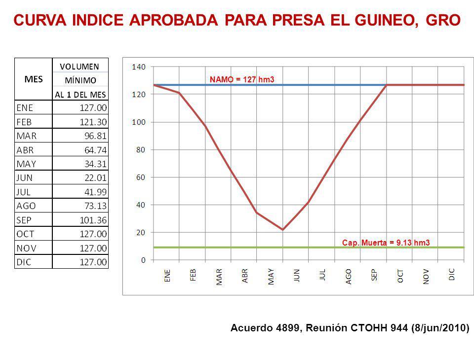 NAMO = 127 hm3 Cap. Muerta = 9.13 hm3 CURVA INDICE APROBADA PARA PRESA EL GUINEO, GRO Acuerdo 4899, Reunión CTOHH 944 (8/jun/2010)