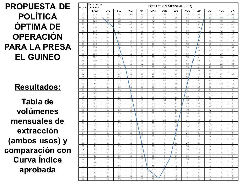 PROPUESTA DE POLÍTICA ÓPTIMA DE OPERACIÓN PARA LA PRESA EL GUINEO Resultados: Tabla de volúmenes mensuales de extracción (ambos usos) y comparación co