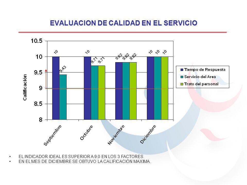 EVALUACION DE CALIDAD EN EL SERVICIO EL INDICADOR IDEAL ES SUPERIOR A 9.0 EN LOS 3 FACTORES.