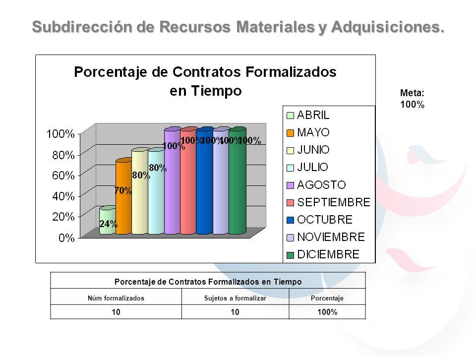Subdirección de Recursos Materiales y Adquisiciones META: 10 Días hábiles REQUISIONES REQUISICIONFECHA RECEPCIONFECHA DE ATENCIONDIAS HABILESGRADO DE DIFICULTADSTATUS 36902/12/200506/12/20053 BAJAADJUDICADO 38402/12/200505/12/20052 BAJAADJUDICADO