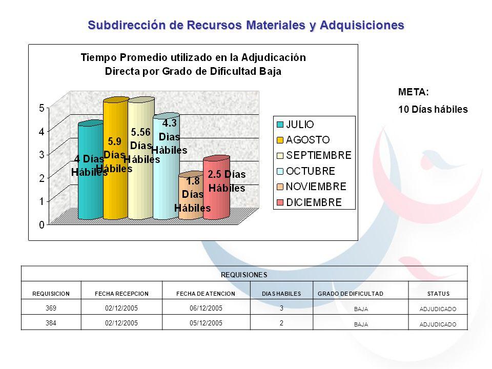 Subdirección de Recursos Materiales y Adquisiciones META: 30 Días hábiles
