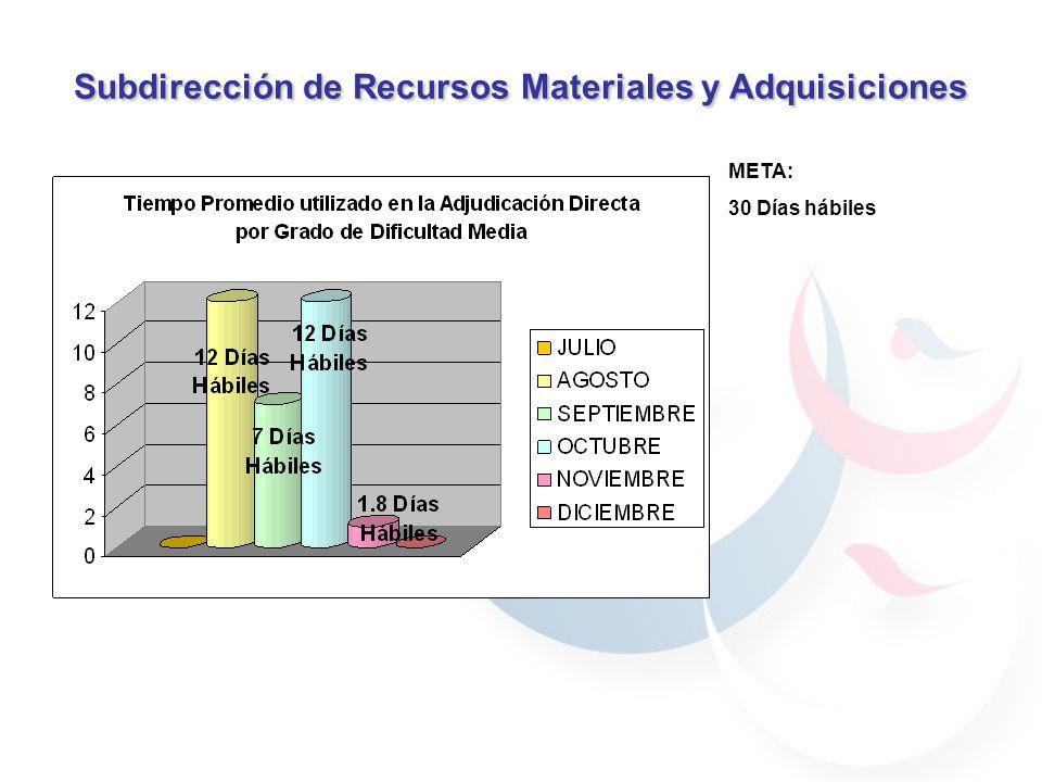 Subdirección de Recursos Materiales y Adquisiciones 59.7% 40.29% 30.76% 69.23% 59.7% 40.29% 59.7% 40.29% 69.23% 30.76% 90% 70% 100% Trato recibidoExcelente (10) Muy satisfactorio (9, 8)Regular (7)Malo (6)Muy Malo (5) JULIO1000000 AGOSTO59.740.29000 SEPTIEMBRE57.3836.895.7400 OCTUBRE72.1627.84000 NOVIEMBRE68.9731.03000 DICIEMBRE52.6347.37000