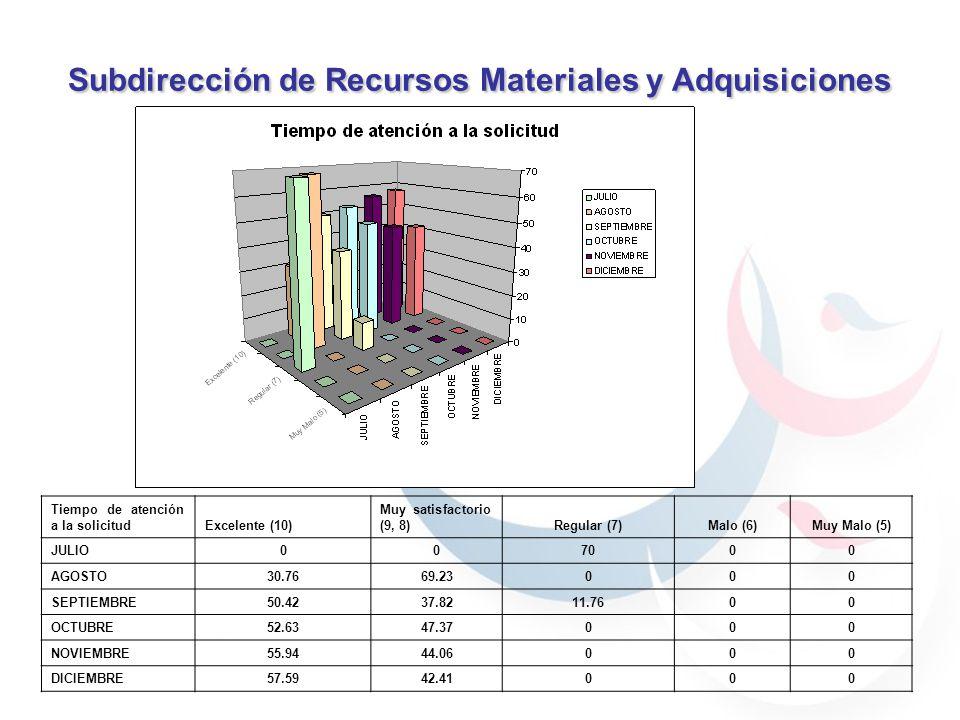 Subdirección de Recursos Materiales y Adquisiciones 59.7% 40.29% 30.76% 69.23% 59.7% 40.29% 59.7% 40.29% 69.23% 30.76% 90% 70% 100% Tiempo de atención a la solicitudExcelente (10) Muy satisfactorio (9, 8)Regular (7)Malo (6)Muy Malo (5) JULIO007000 AGOSTO30.7669.23000 SEPTIEMBRE50.4237.8211.7600 OCTUBRE52.6347.37000 NOVIEMBRE55.9444.06000 DICIEMBRE57.5942.41000