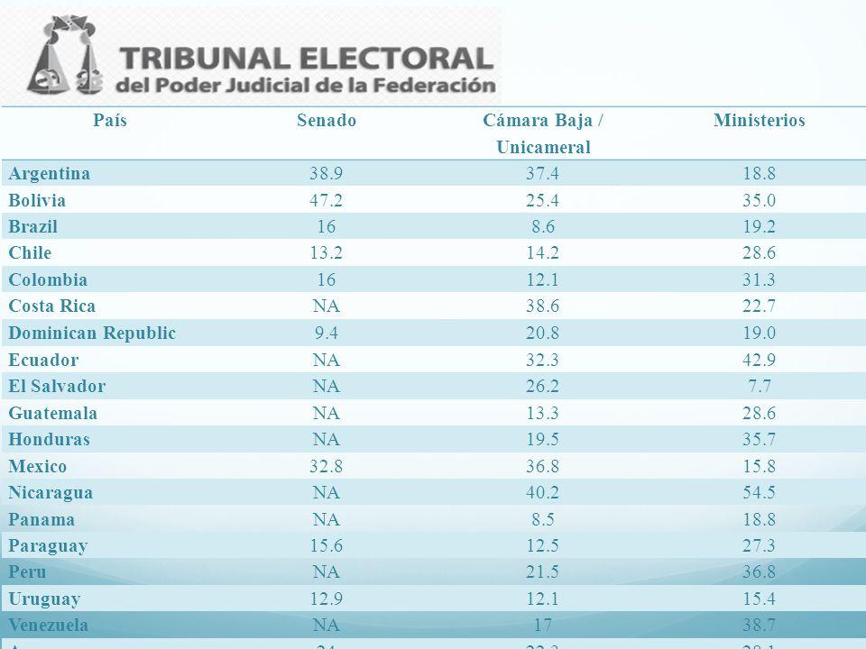 PaísSenado Cámara Baja / Unicameral Ministerios Argentina38.937.418.8 Bolivia47.225.435.0 Brazil168.619.2 Chile13.214.228.6 Colombia1612.131.3 Costa R