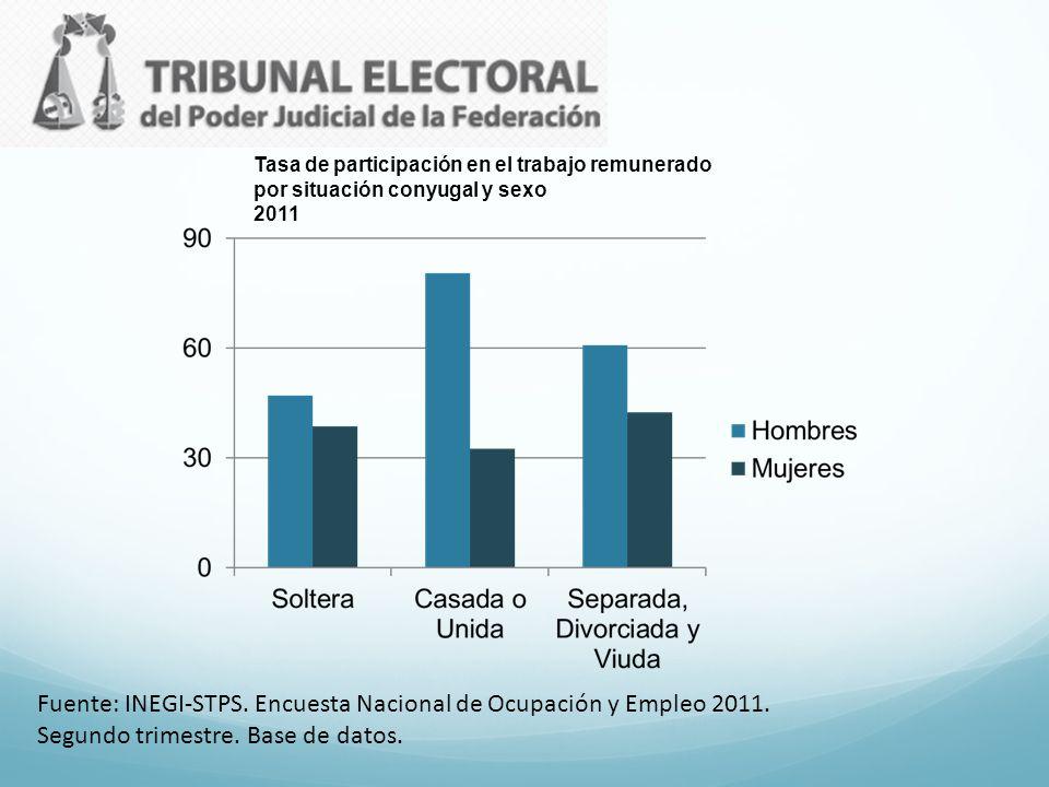 Tasa de participación en el trabajo remunerado por situación conyugal y sexo 2011 Fuente: INEGI-STPS. Encuesta Nacional de Ocupación y Empleo 2011. Se