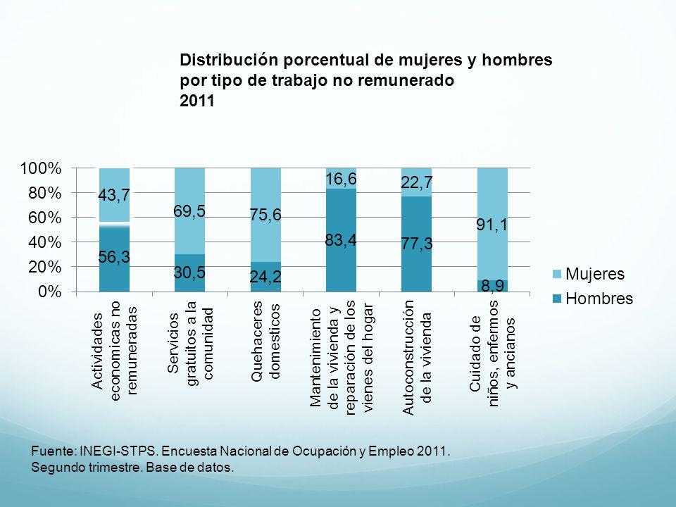 Distribución porcentual de mujeres y hombres por tipo de trabajo no remunerado 2011 Fuente: INEGI-STPS. Encuesta Nacional de Ocupación y Empleo 2011.