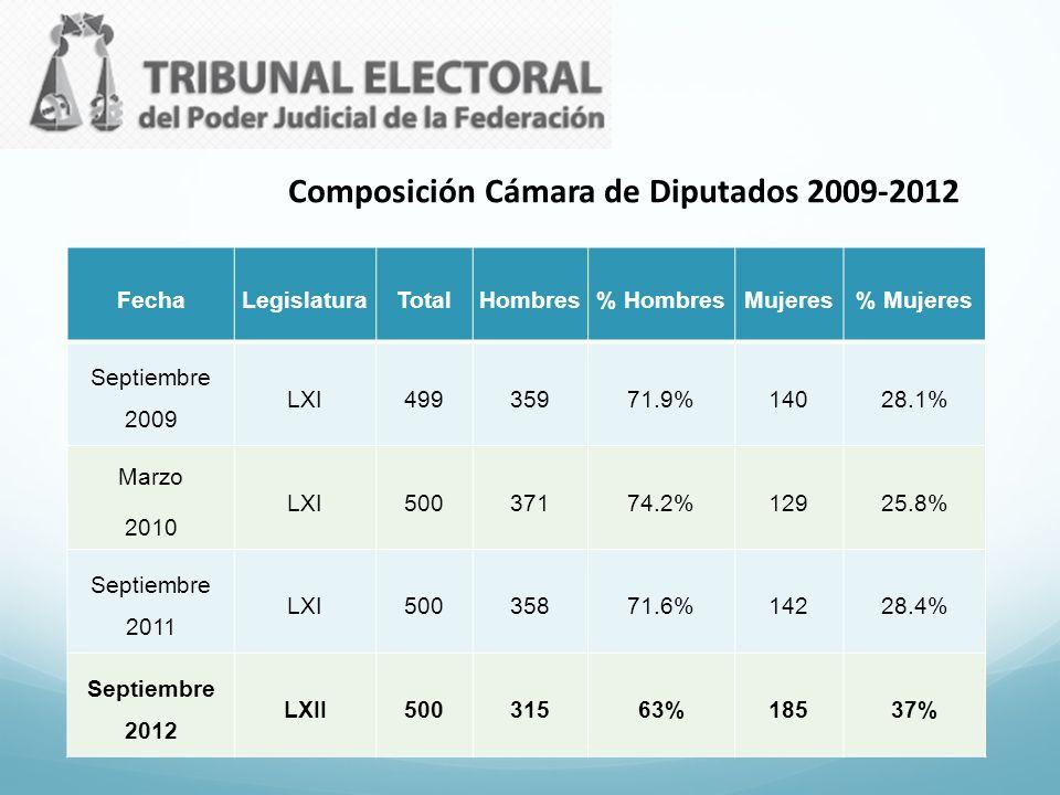 FechaLegislaturaTotalHombres% HombresMujeres% Mujeres Septiembre 2009 LXI49935971.9%14028.1% Marzo 2010 LXI50037174.2%12925.8% Septiembre 2011 LXI5003