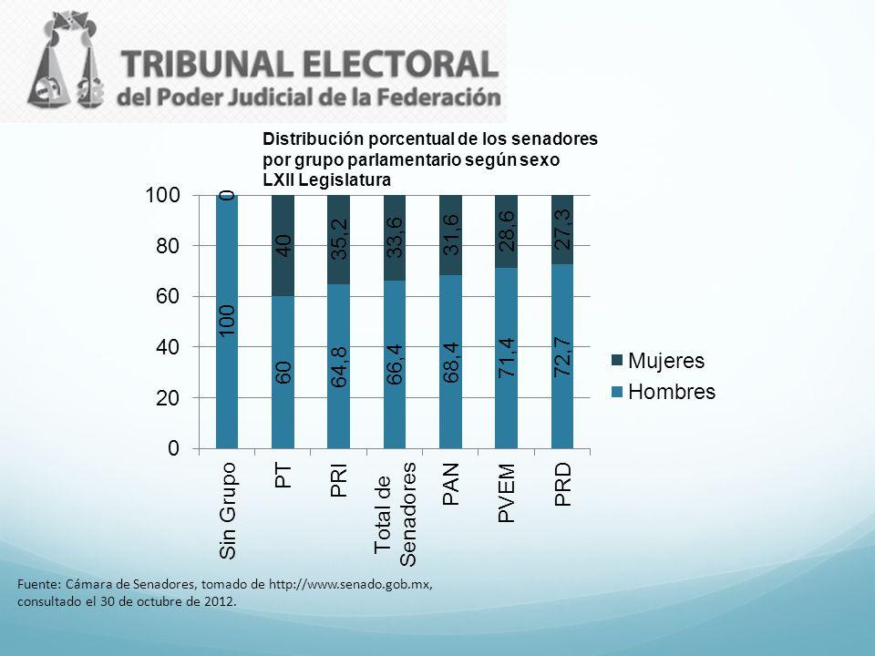 Distribución porcentual de los senadores por grupo parlamentario según sexo LXII Legislatura Fuente: Cámara de Senadores, tomado de http://www.senado.