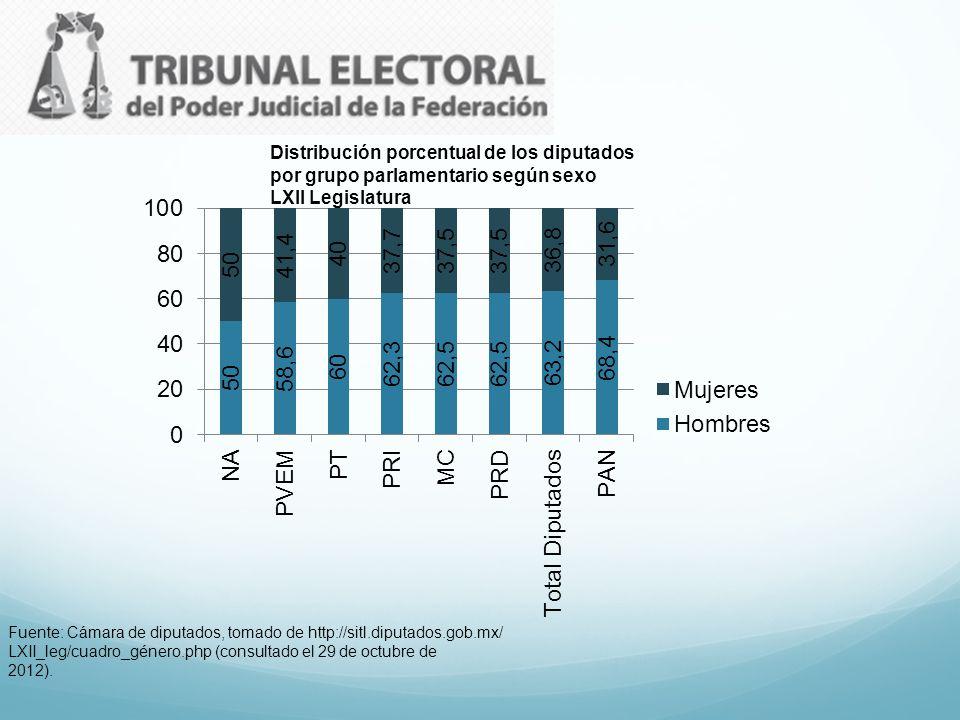 Distribución porcentual de los diputados por grupo parlamentario según sexo LXII Legislatura Fuente: Cámara de diputados, tomado de http://sitl.diputa