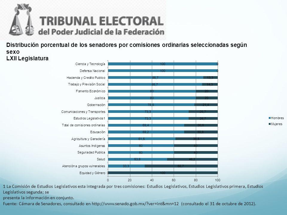 Distribución porcentual de los senadores por comisiones ordinarias seleccionadas según sexo LXII Legislatura 1 La Comisión de Estudios Legislativos es
