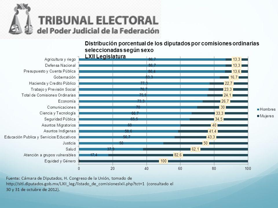 Distribución porcentual de los diputados por comisiones ordinarias seleccionadas según sexo LXII Legislatura Fuente: Cámara de Diputados, H. Congreso