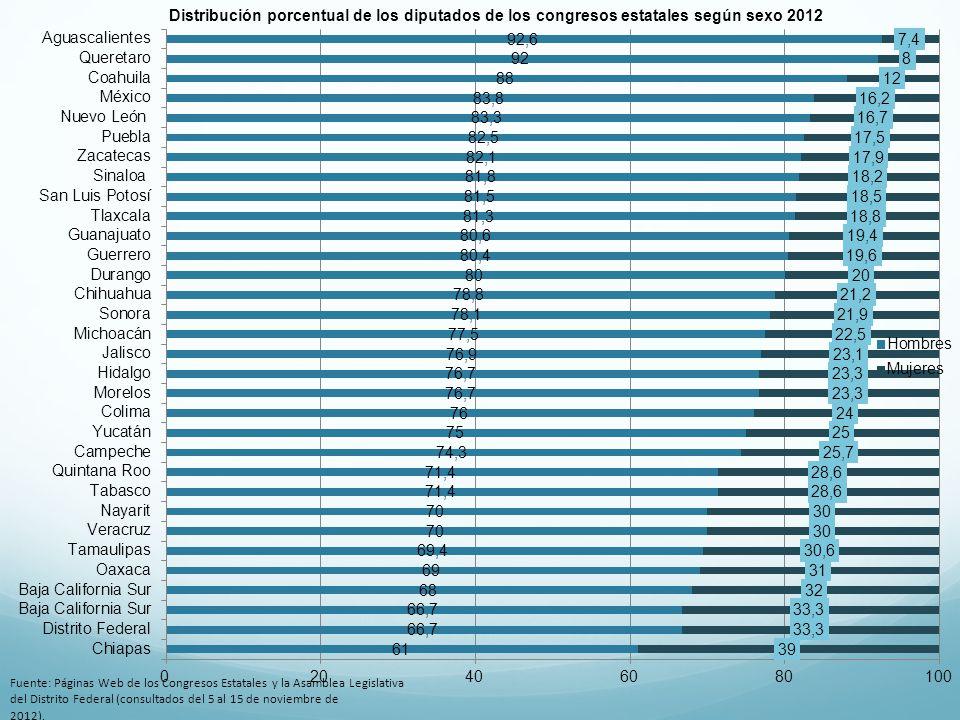 Distribución porcentual de los diputados de los congresos estatales según sexo 2012 Fuente: Páginas Web de los Congresos Estatales y la Asamblea Legis